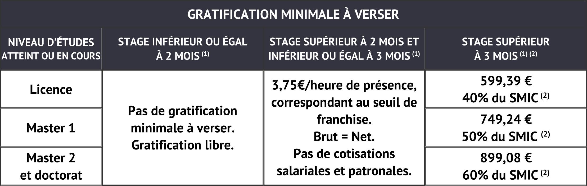 Gratifications 2018 Un Stagiaire A Tout Prix Anafagc